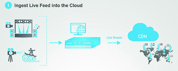 Live Feed Into Cloud